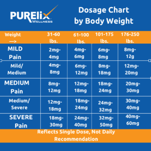 Diagram of CBD dosage by body weight